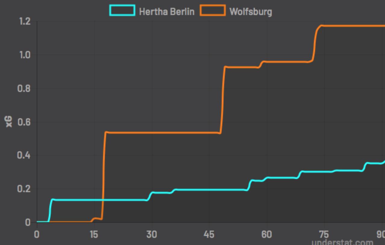 Чемпионат Германии 2, Бохум - Ауэ изоражения