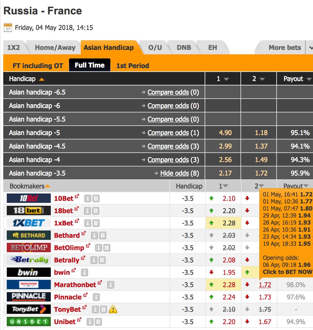 17 Мая, ставки на Чемпионат Мира по хоккею 2012, прогнозы на Чемпионат Мира по хоккею 2012