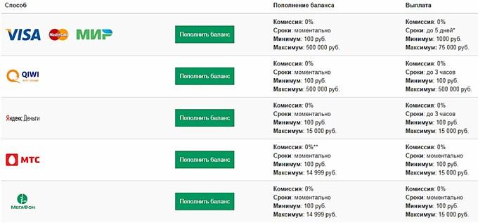 Зенит БК адреса-Букмекерская контора Zenitbet