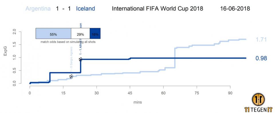 Аргентина - Исландия xG
