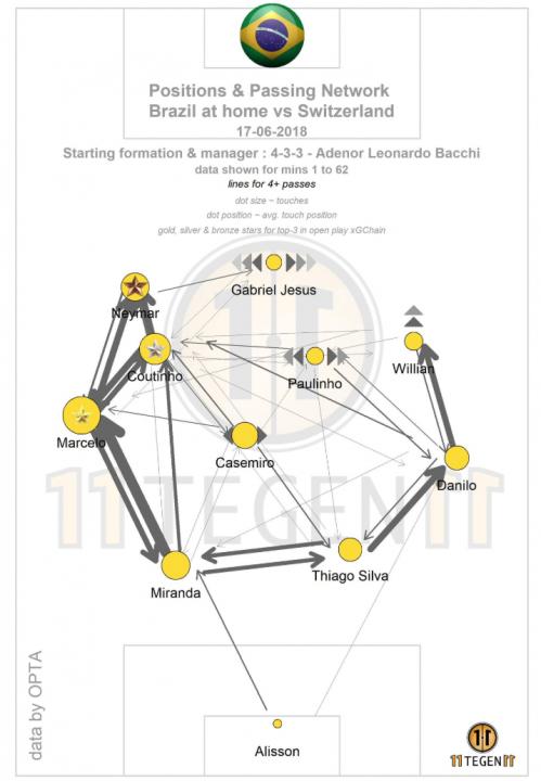 Карта передач Бразилии в матче против Швейцарии