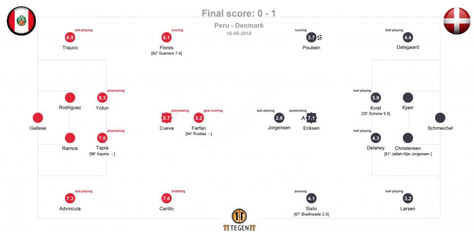 карта передач Дании в матче против Перу