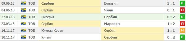 Игры сборной Сербии