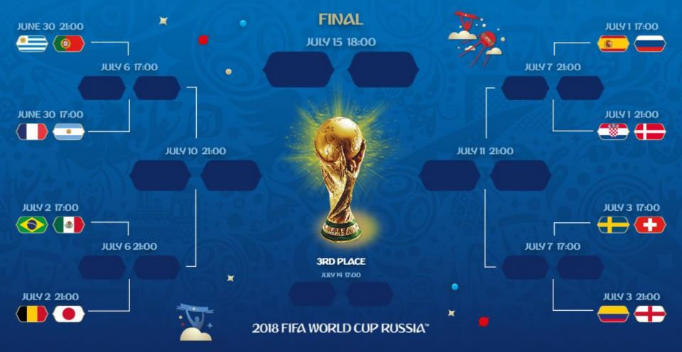 Сетка плей-офф ЧМ-2018