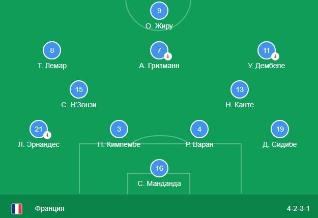 Состав сборной Франции