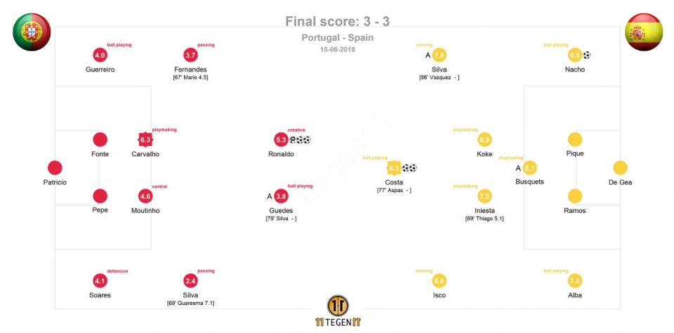 Испания - Португалия оценки