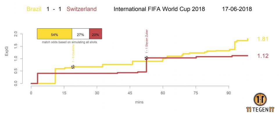 xG Бразилия - Швейцария - 1:1