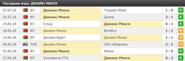 Игры Динамо Минск