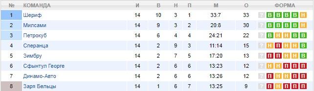 Турнирная таблица чемпионата Молдовы
