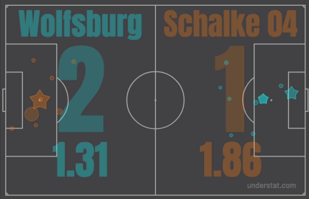 Ставки на футбол на Шальке — Герта. Ставки на чемпионат Германии 2 Сентября 2018