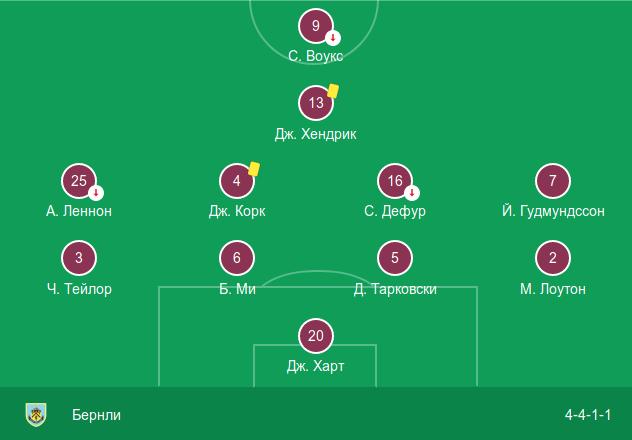 Стартовый состав «Бёрнли» в выездном матче против «Манчестера Сити» (5:0)