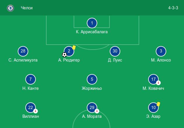 Стартовый состав «Челси» в домашнем матче против «Манчестера Юнайтед» (2:2)