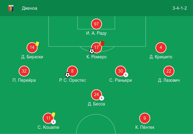 Стартовый состав «Дженоа» в домашнем матче против «Удинезе» (2:2)