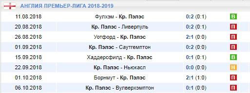 Последние игры Кристал Пэлас