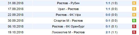 Последние результаты Ростова