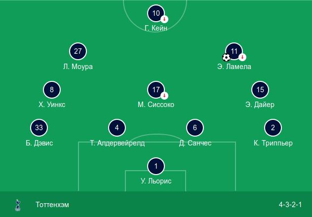 Стартовый состав «Тоттенхэма» в выездном матче против «Вест Хэма» (0:1)
