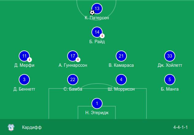 Стартовый состав «Кардиффа Сити» в выездном матче против «Ливерпуля» (4:1)