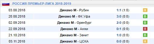 Домашние матчи Динамо