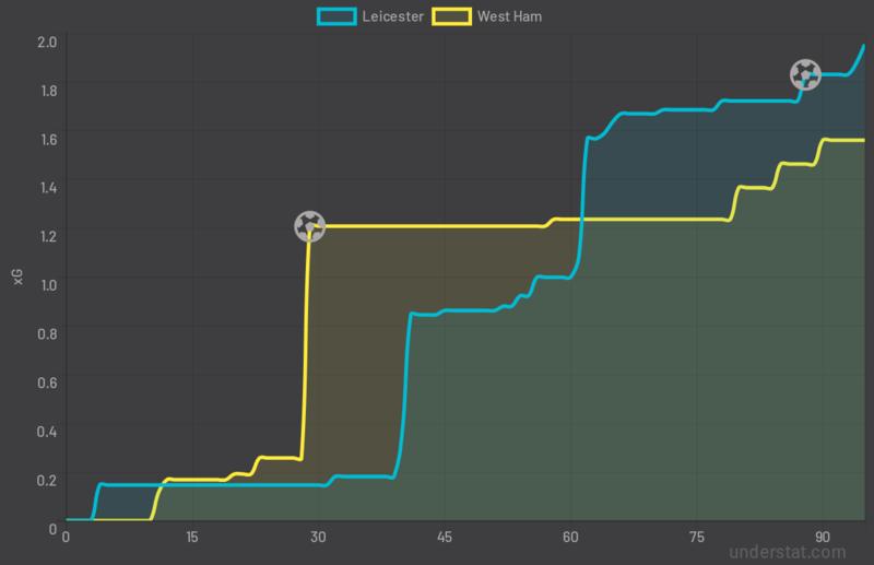 Временные показатели ожидаемых голов (xG) в домашнем матче «Лестера Сити» против «Вест Хэма» (1:1)