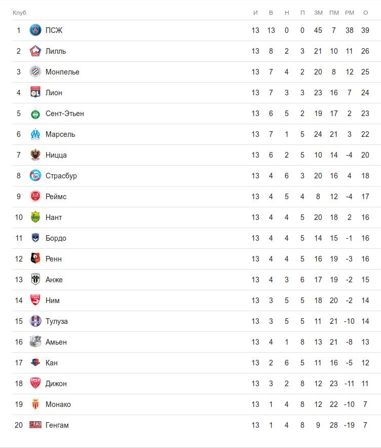 Турнирная таблица французской лиги 1 после 13 тура