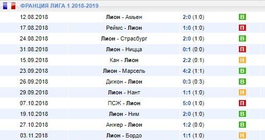 Лион в первой лиге