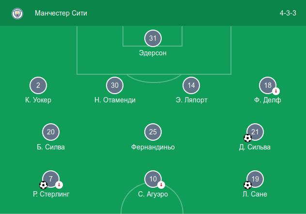 Стартовый состав «Манчестера Сити» в домашнем матче против «Фулхэма» (3:0)