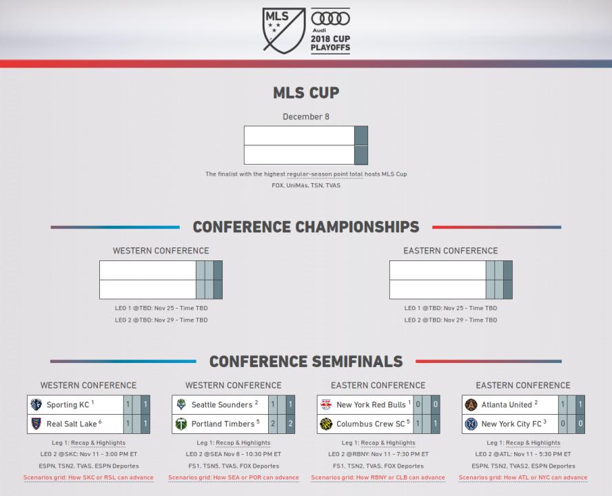Сетка кубка МЛС 2018 после первых матчей полуфиналов конференций