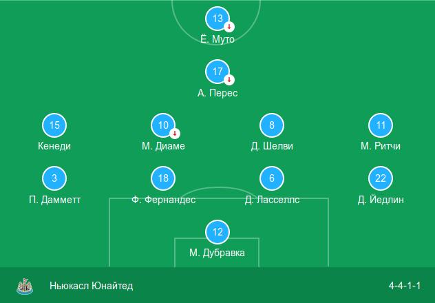 Стартовый состав «Ньюкасл Юнайтед» в выездном матче против «Саутгемптона» (0:0)