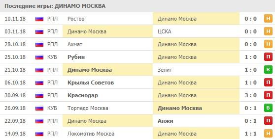 Последние игры Динамо