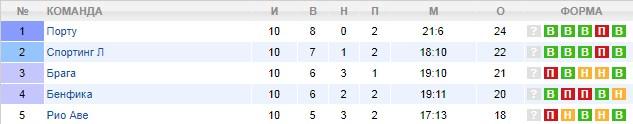 Турнирная таблица Португалии