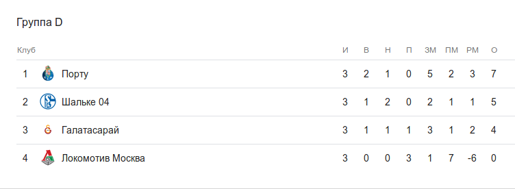 Турнирная таблица группы D после 3 тура Лиги чемпионов