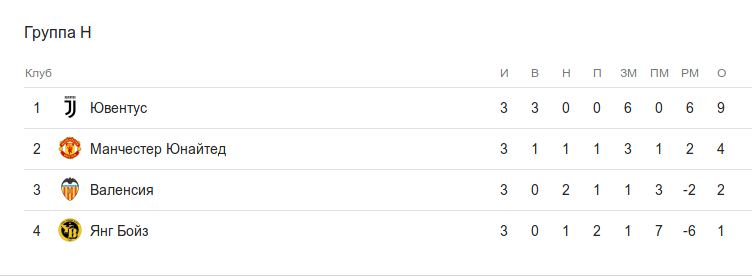 Турнирная таблица группы H после 3 тура Лиги чемпионов