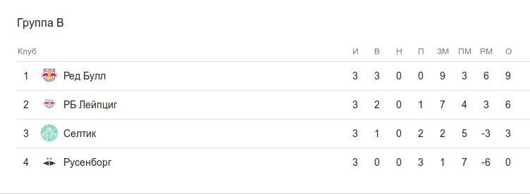 Турнирная таблица группы B после 3 тура Лиги Европы