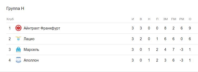 Турнирная таблица группы H после 3 тура Лиги Европы