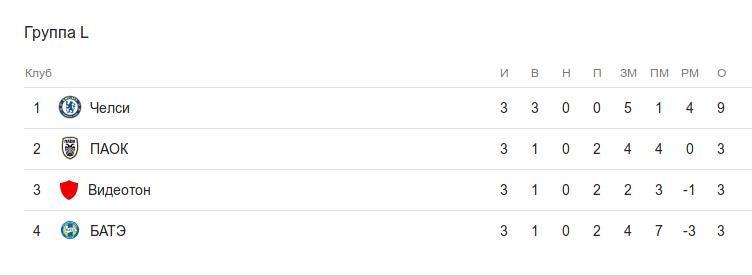 Турнирная таблица группы L после 3 тура Лиги Европы