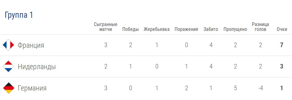 Турнирная таблица группы 1 лиги A в Лиге наций УЕФА после 4 тура