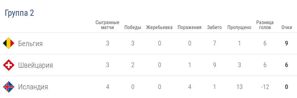 Турнирная таблица группы 2 лиги A в Лиге наций УЕФА после 5 тура