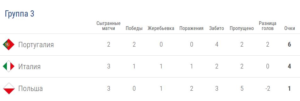 Турнирная таблица группы 3 лиги A в Лиге наций УЕФА после 4 тура