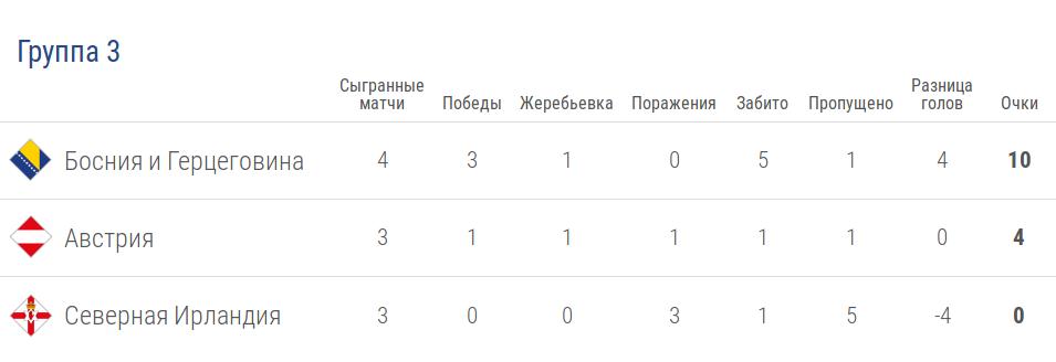 Турнирная таблица группы 3 лиги B в Лиге наций УЕФА после 5 тура
