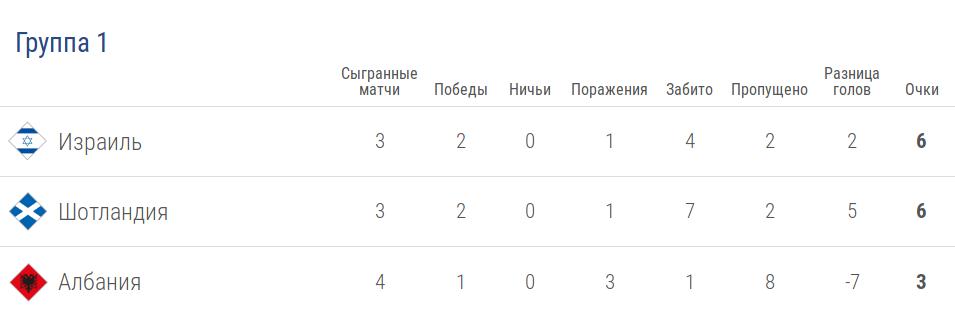 Турнирная таблица группы 1 лиги C в Лиге наций УЕФА после 5 тура