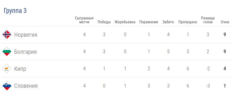 Турнирная таблица группы 3 лиги C в Лиге наций УЕФА после 4 тура