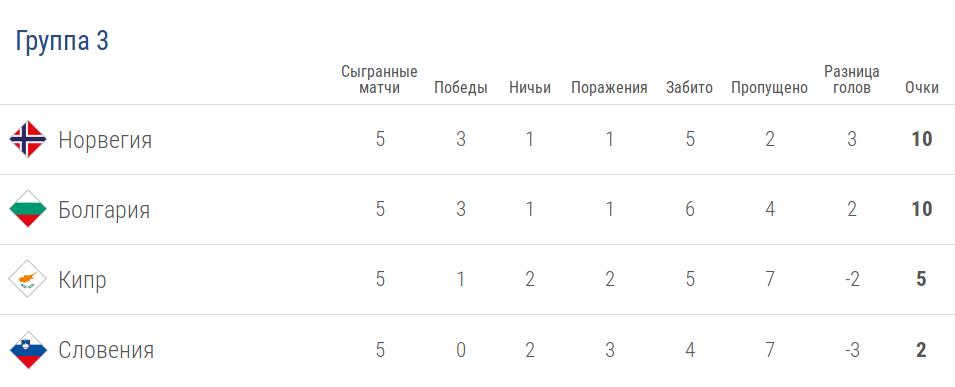 Турнирная таблица группы 3 лиги C в Лиге наций УЕФА после 5 тура