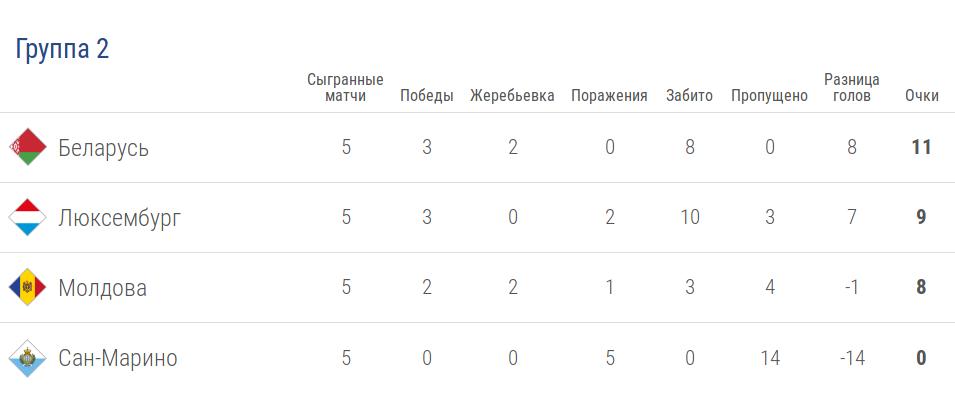 Турнирная таблица группы 2 лиги D в Лиге наций УЕФА после 5 тура