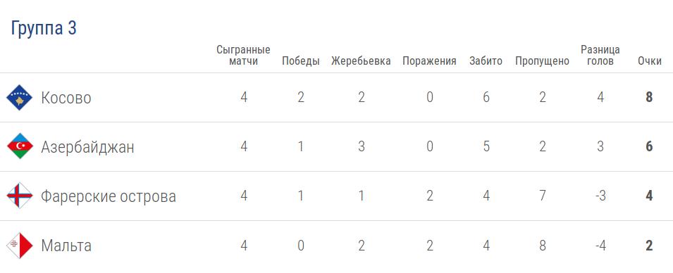 Турнирная таблица группы 3 лиги D в Лиге наций УЕФА после 4 тура