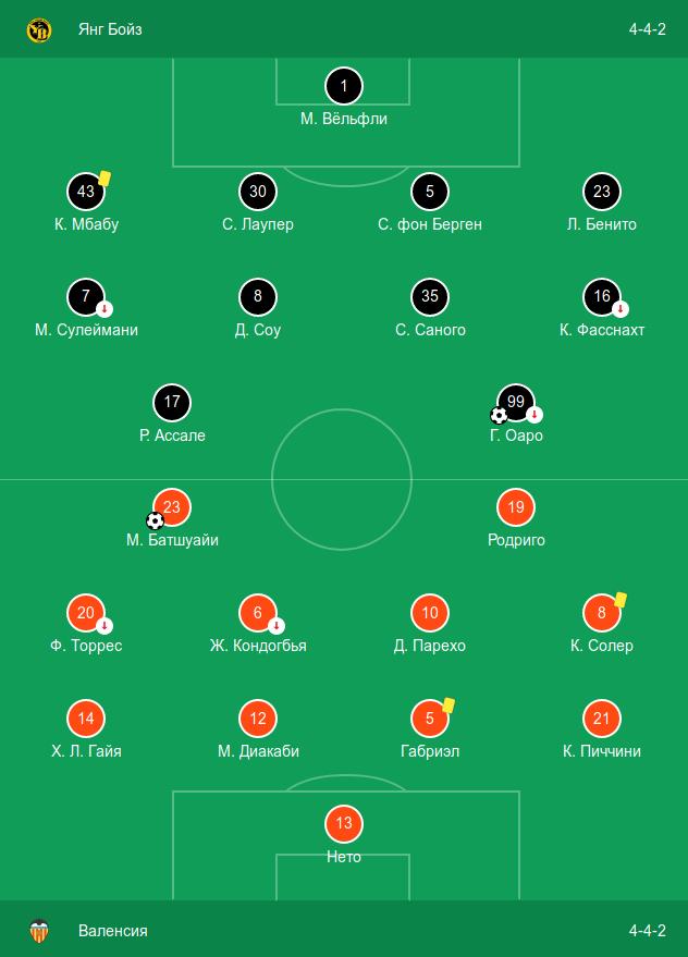 Стартовые составы в домашнем матче «Янг Бойз» против «Валенсии» (1:1)