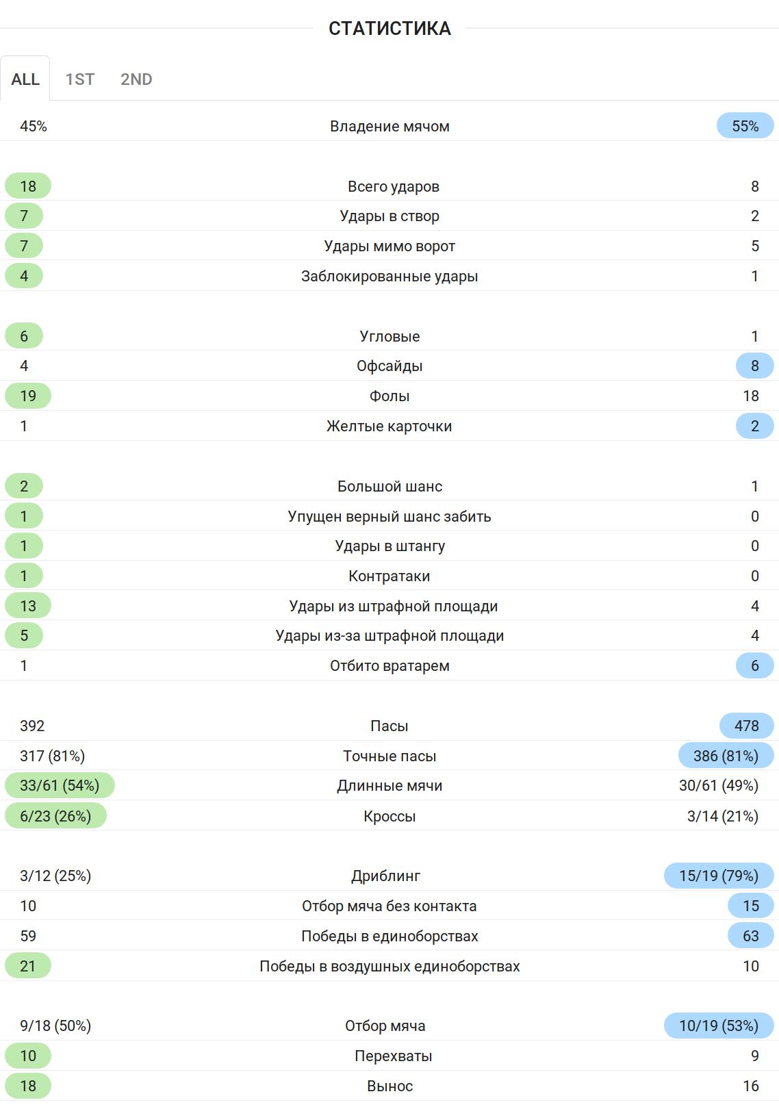 Статистика домашнего матча «Янг Бойз» против «Валенсии» (1:1)