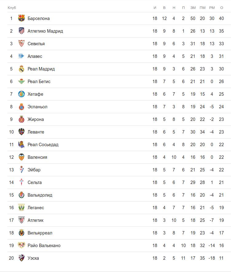 Турнирная таблица ла лиги после 18 тура