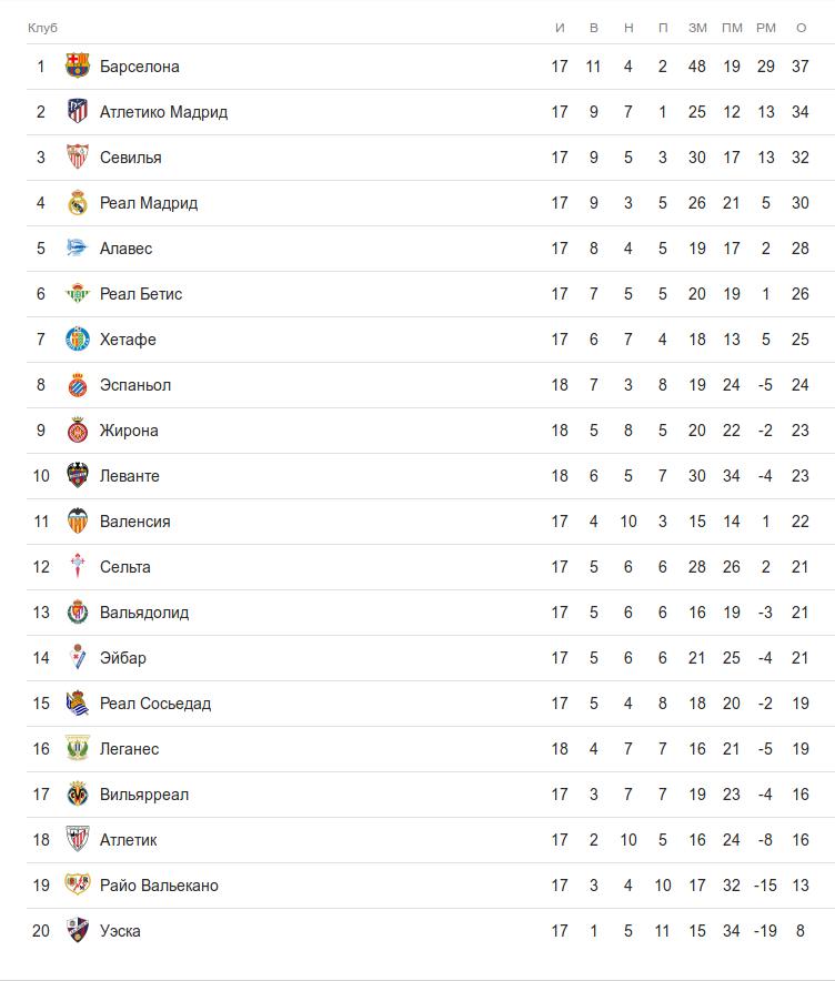 Турнирная таблица ла лиги после пятничных матчей 18 тура