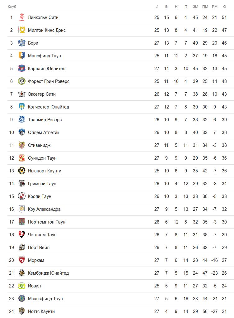 Турнирная таблица английской второй лиги после группы первых матчей 27 тура