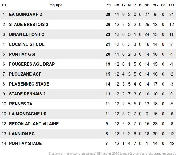 Турнирная таблица группы K национального дивизиона Франции 3 после 12 тура (перед последним матчем)